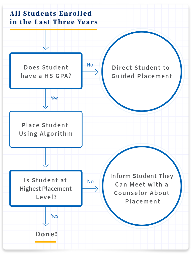 For students enrolled in the last 3 years who don't have a GPA, direct to guided placement. For students enrolled in the last three years with a high school GPA, place using algorithm. If the student is at highest placement level, you're done. If not, inform the student they can meet with a counselor about placement.
